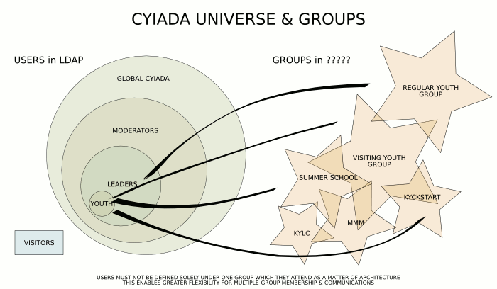 CYIADA universe with groups